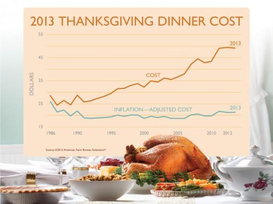 Price of Thanksgiving Dinner 2013