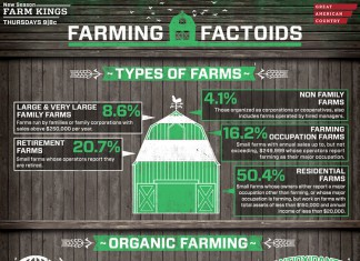 GAC Farming Facts
