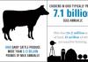 Ohio Agriculture Infographic