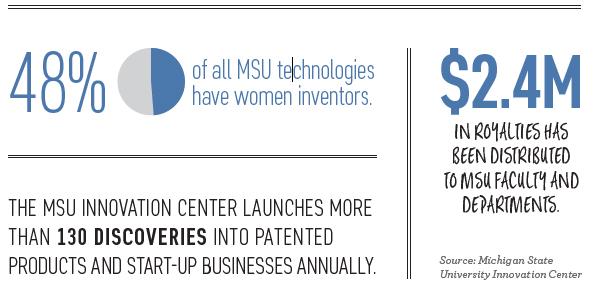 MSU innovation center