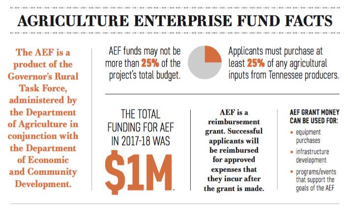 Ag Enterprise Fund