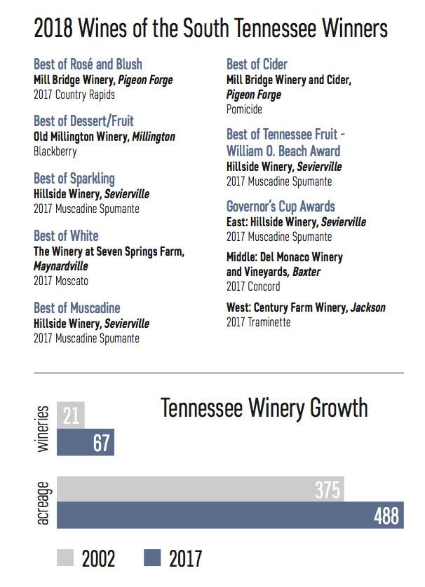 wine stats