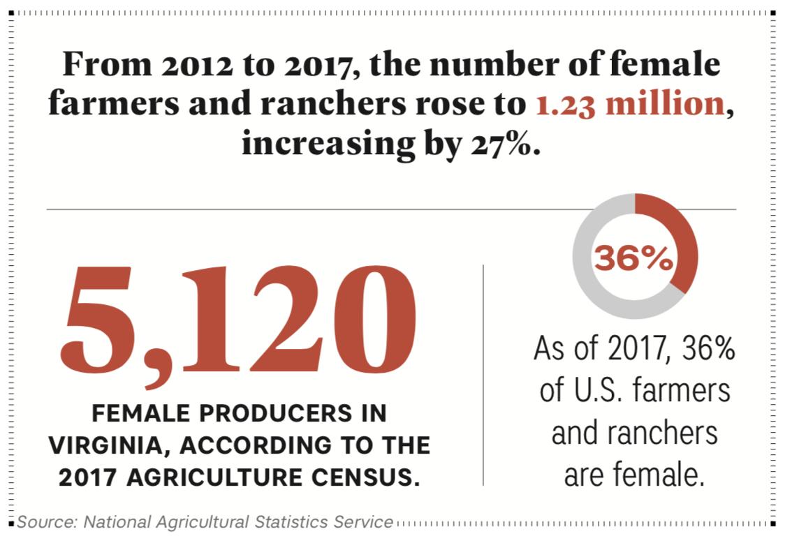 Virginia women farmers