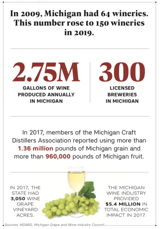 michigan craft beverages